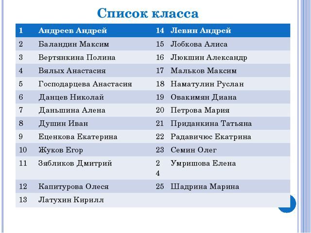 Список класса 1 Андреев Андрей 14 Левин Андрей 2 БаландинМаксим 15 ЛобковаАли...