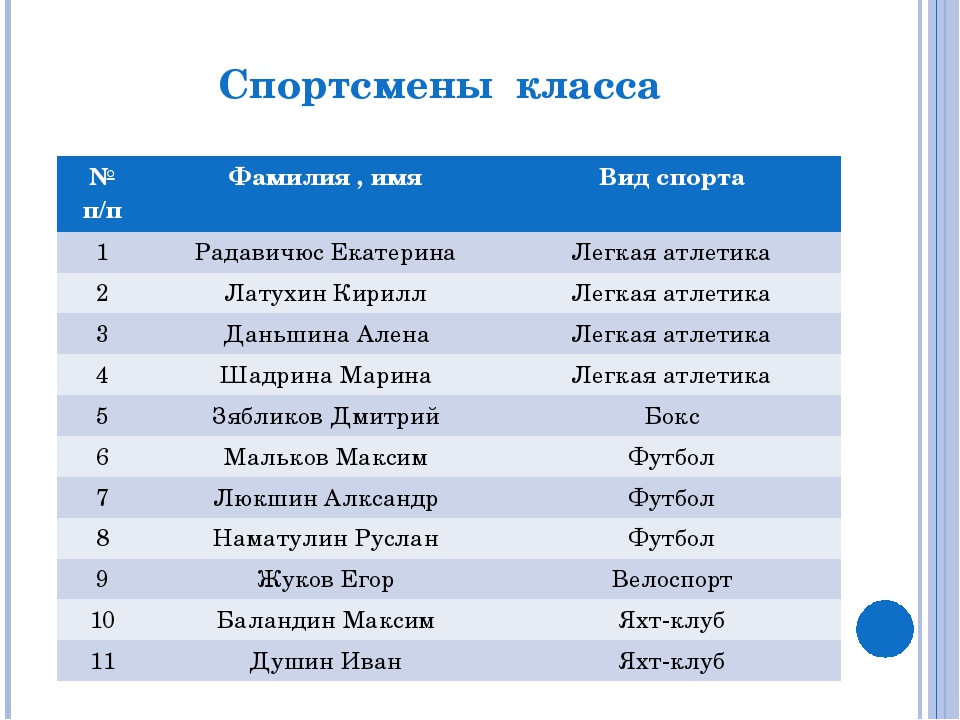 Имена и фамилии российских спортсменов