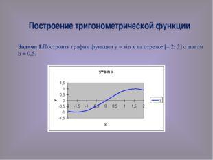 Построение тригонометрической функции Задача 1.Построить график функции у = s