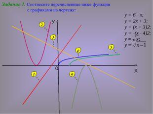 Задание 1. Соотнесите перечисленные ниже функции с графиками на чертеже: 1 2
