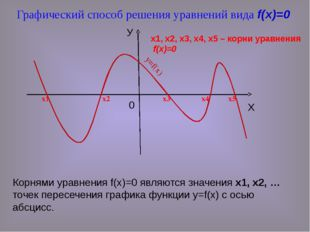 Корнями уравнения f(x)=0 являются значения х1, х2, … точек пересечения график