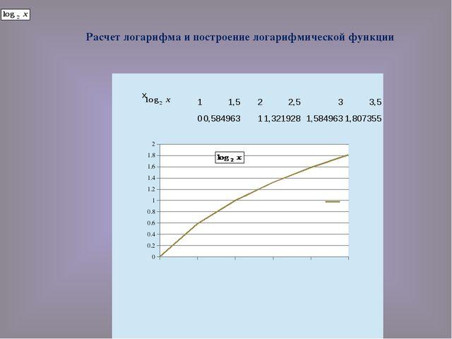 Расчет логарифма и построение логарифмической функции x 1 1,5 2 2,5 3 3,5  0...