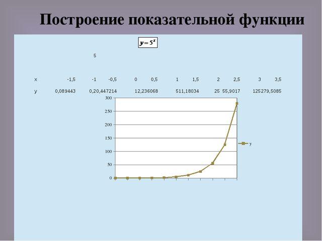 Построение показательной функции 5 х -1,5 -1 -0,5 0 0,5 1 1,5 2 2,5 3 3,5 у 0...