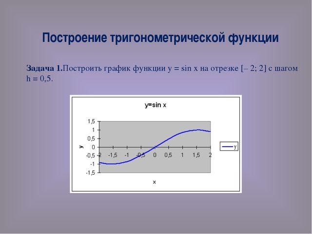 Построение тригонометрической функции Задача 1.Построить график функции у = s...