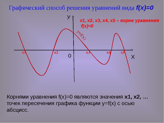 Корнями уравнения f(x)=0 являются значения х1, х2, … точек пересечения график...