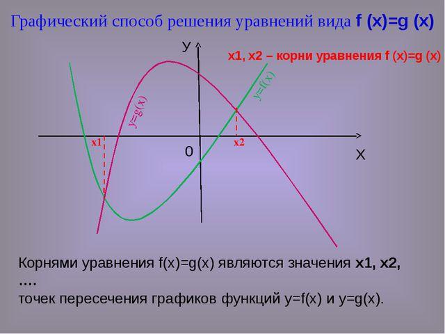 Корнями уравнения f(x)=g(x) являются значения х1, х2, …. точек пересечения гр...