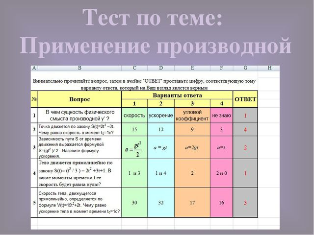 Тест по теме: Применение производной