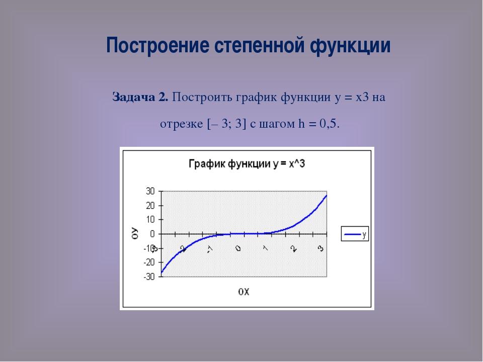 Построение степенной функции Задача 2. Построить график функции у = х3 на отр...