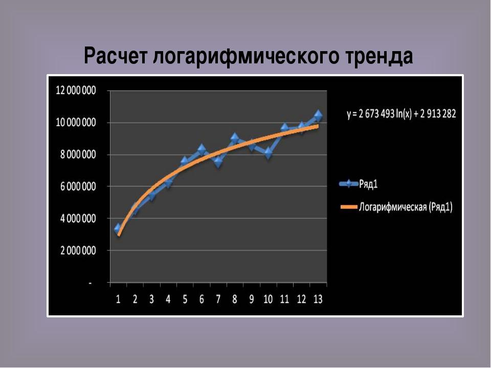 Расчет логарифмического тренда