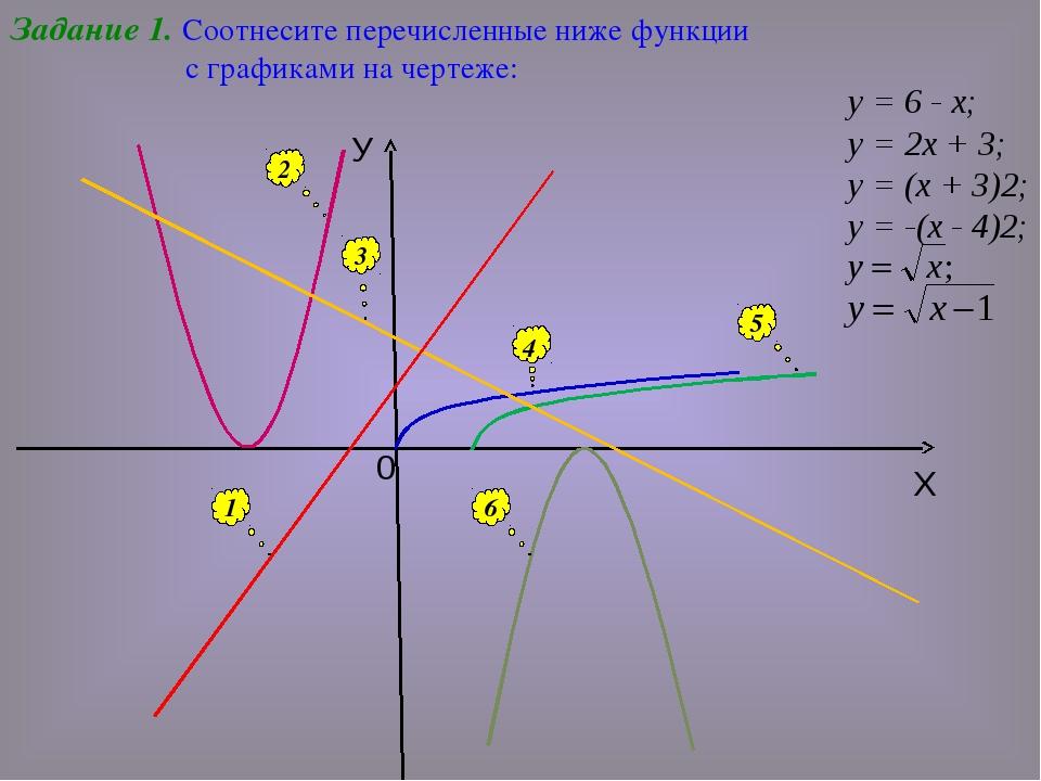 Задание 1. Соотнесите перечисленные ниже функции с графиками на чертеже: 1 2...