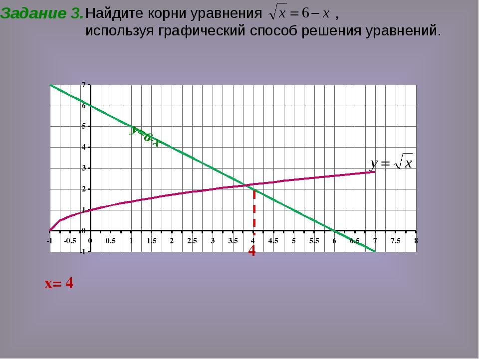 Задание 3. у=6-х х= 4 4 Найдите корни уравнения , используя графический спосо...