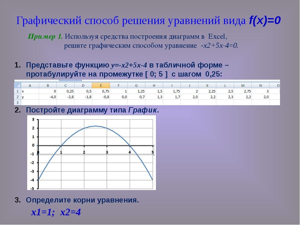 Представьте функцию у=-х2+5х-4 в табличной форме – протабулируйте на промежут...