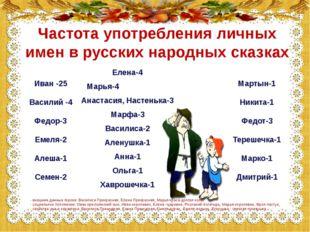 Частота употребления личных имен в русских народных сказках Иван -25 Василий
