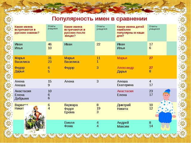 Популярность имен в сравнении Какие имена встречаются в русских сказках? Отве...