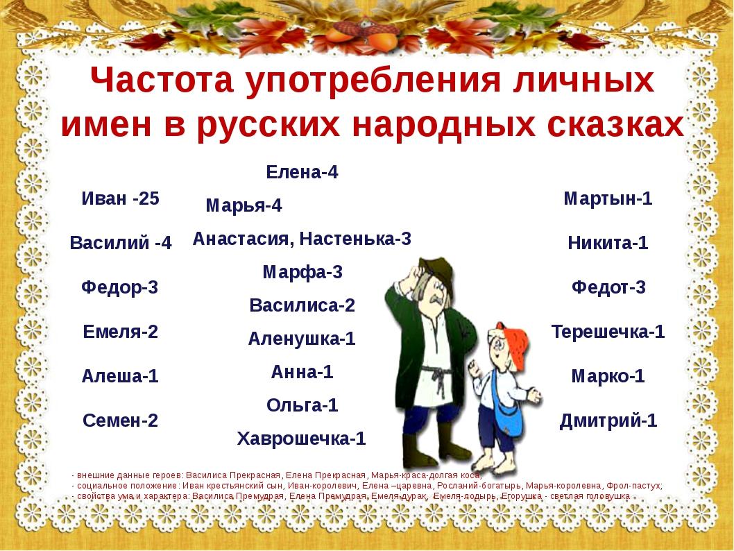 Частота употребления личных имен в русских народных сказках Иван -25 Василий...