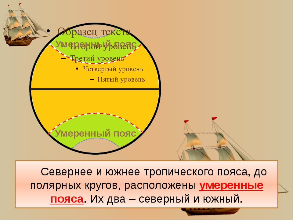 Пространства за полярными кругами – это полярные пояса (северный и южный). п...