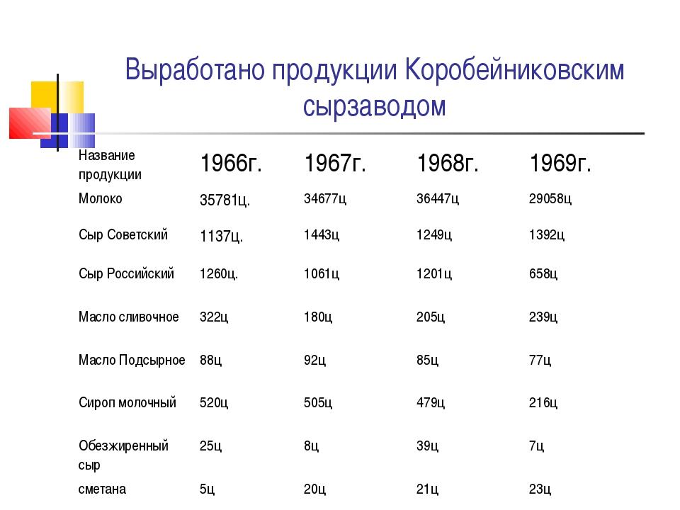 Выработано продукции Коробейниковским сырзаводом Название продукции1966г.19...