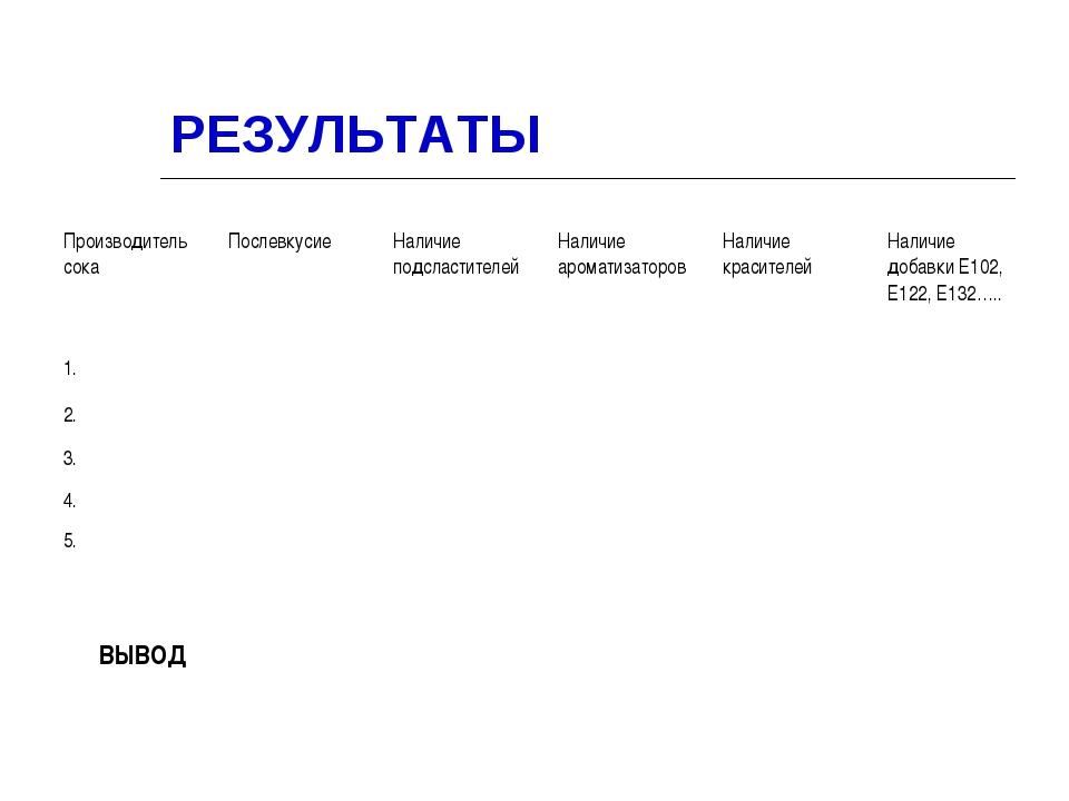 РЕЗУЛЬТАТЫ ВЫВОД Производитель сокаПослевкусиеНаличие подсластителейНаличи...