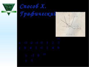 Способ X. Графический. (1) (2) х-10 у1