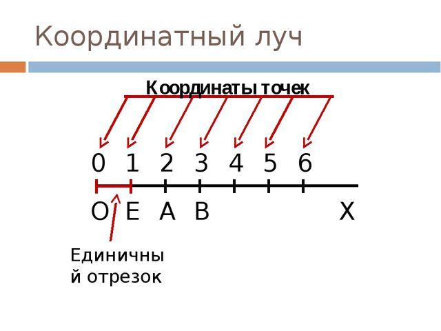 Координатный луч О А Е 1 В 0 3 2 6 5 4 Х Единичный отрезок Координаты точек