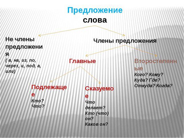 Предложение слова Не члены предложения ( в, на, из, по, через, и, под, а, или...