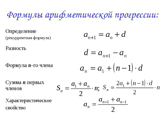 Формулы арифметической прогрессии: Определение (рекуррентная формула) Разнос...