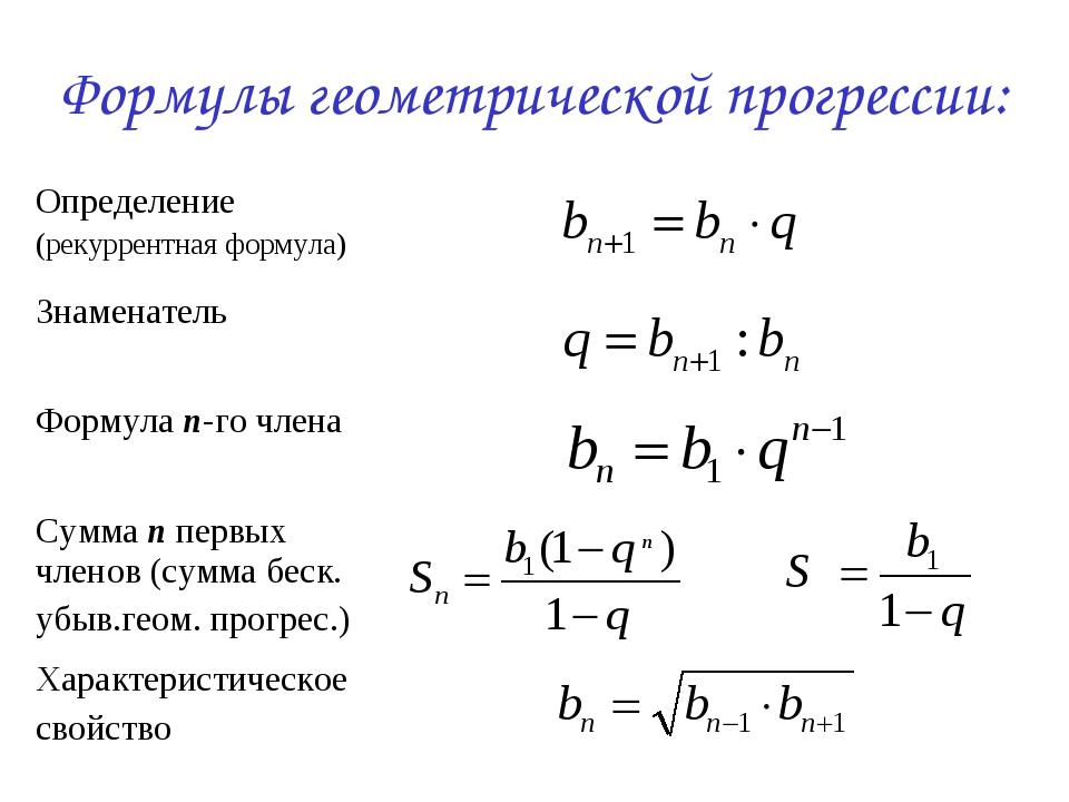 Формулы геометрической прогрессии: Определение (рекуррентная формула) Знамен...