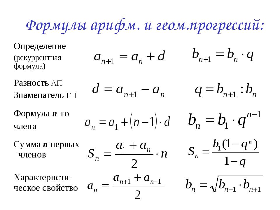 Формулы арифм. и геом.прогрессий: Определение (рекуррентная формула) Разност...
