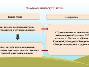 Диагностический этап определение степени адаптации обучающихся к обучению в ш