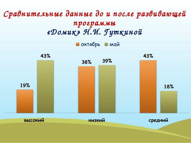 Сравнительные данные до и после развивающей программы «Домик» Н.И. Гуткиной