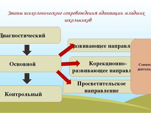 Этапы психологического сопровождения адаптации младших школьников Диагностиче...