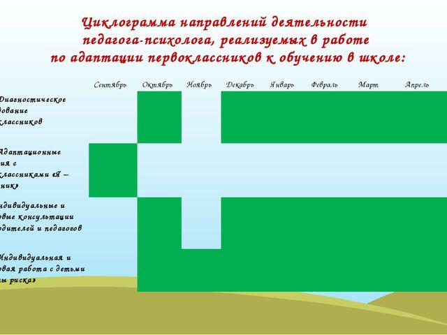 Циклограмма направлений деятельности педагога-психолога, реализуемых в работе...