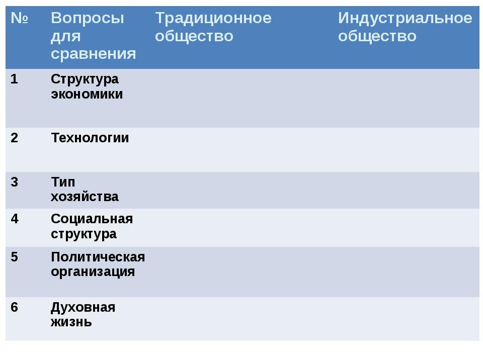 №Вопросы для сравненияТрадиционное обществоИндустриальное общество 1Струк...