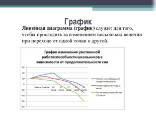 График Линейная диаграмма (график) служит для того, чтобы проследить за изме