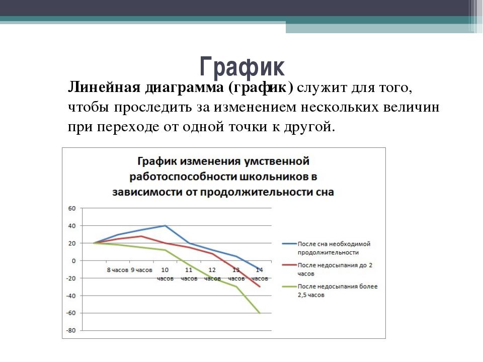 График Линейная диаграмма (график) служит для того, чтобы проследить за изме...