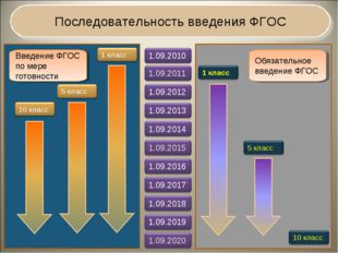 Последовательность введения ФГОС Введение ФГОС по мере готовности Обязательн
