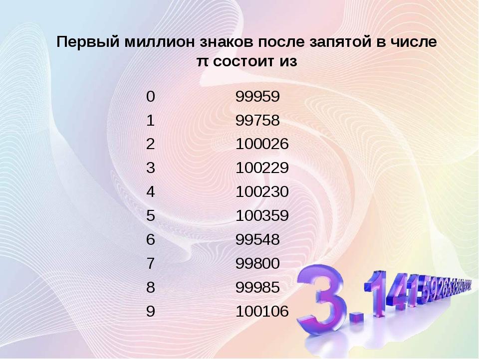 Первый миллион знаков после запятой в числе π состоит из 0 99959 1 99758 2 10...