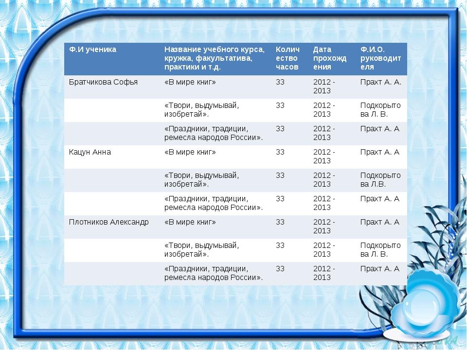 Ф.И ученикаНазвание учебного курса, кружка, факультатива, практики и т.д.Ко...