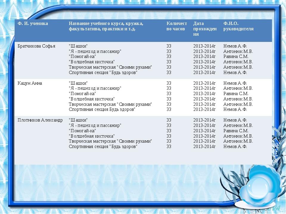 Ф. И. ученикаНазвание учебного курса, кружка, факультатива, практики и т.д....