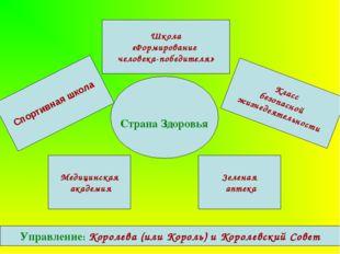 Страна Здоровья Школа «Формирование человека-победителя» Медицинская академи