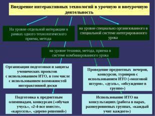 Внедрение интерактивных технологий в урочную и внеурочную деятельность на уро