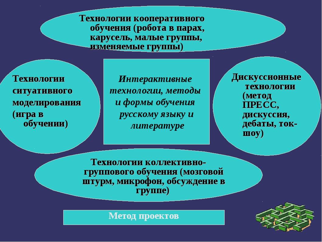 Дискуссионные технологии (метод ПРЕСС, дискуссия, дебаты, ток-шоу) Технологии...
