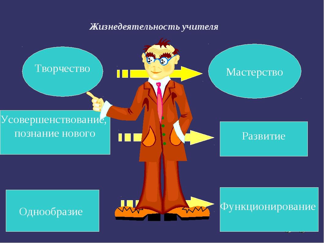 Жизнедеятельность учителя Творчество Мастерство Однообразие Функционирование...