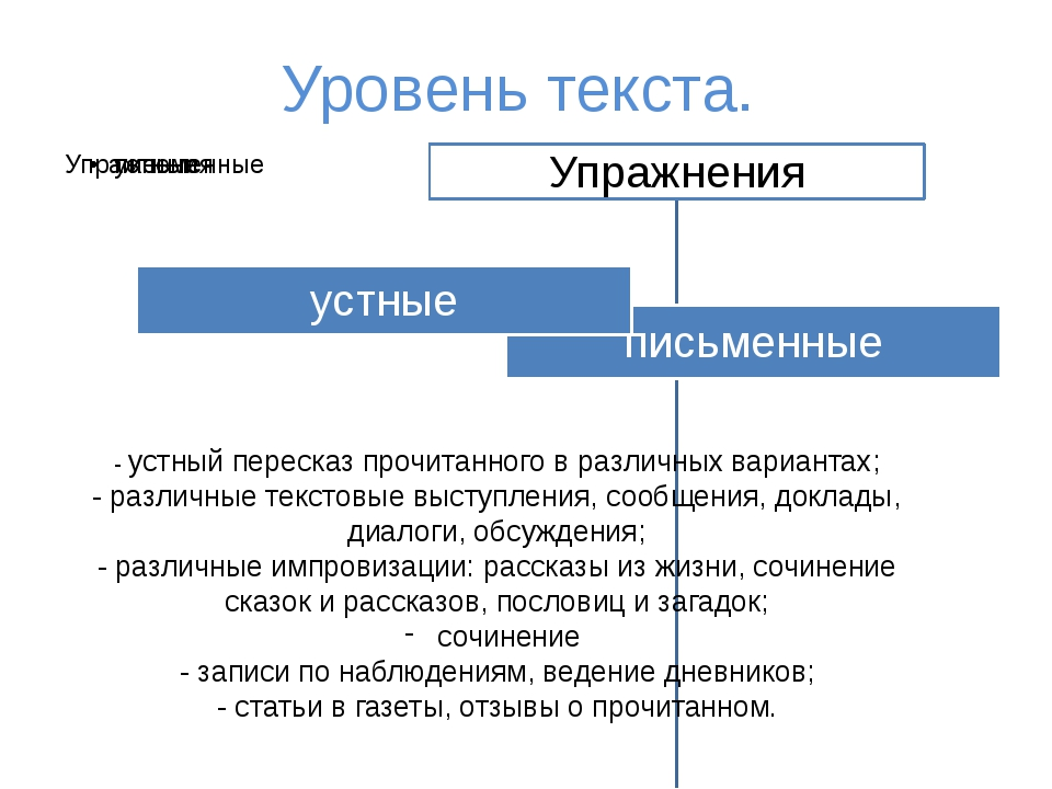 Уровень текста. - устный пересказ прочитанного в различных вариантах; - разли...