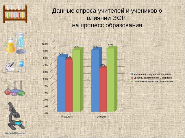 Данные опроса учителей и учеников о влиянии ЭОР на процесс образования http:/...