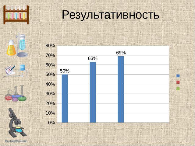 Результативность http://linda6035.ucoz.ru/