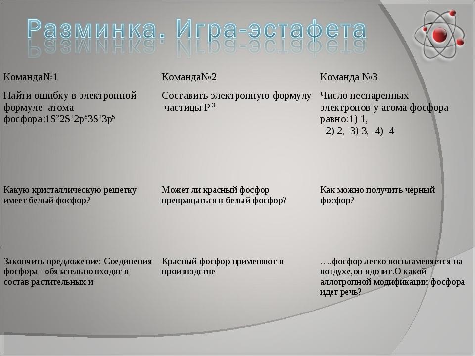 Команда№1Команда№2Команда №3 Найти ошибку в электронной формуле атома фосфо...