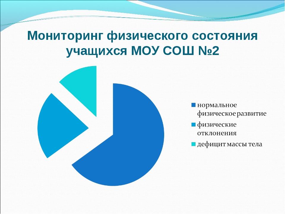 Мониторинг физического состояния учащихся МОУ СОШ №2