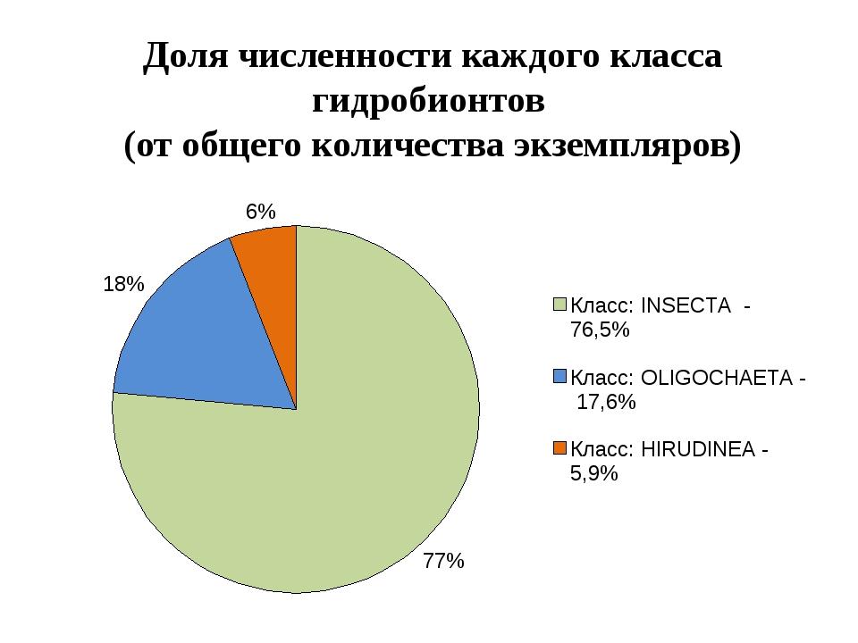 Доля численности каждого класса гидробионтов (от общего количества экземпляров)