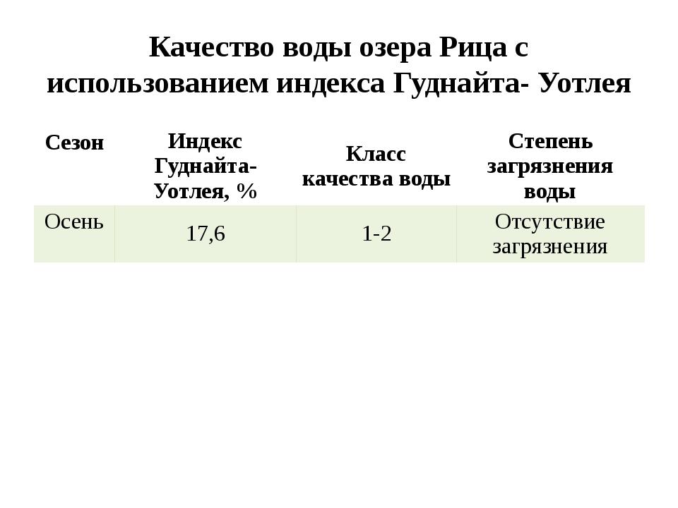 Качество воды озера Рица с использованием индекса Гуднайта- Уотлея Сезон Инде...